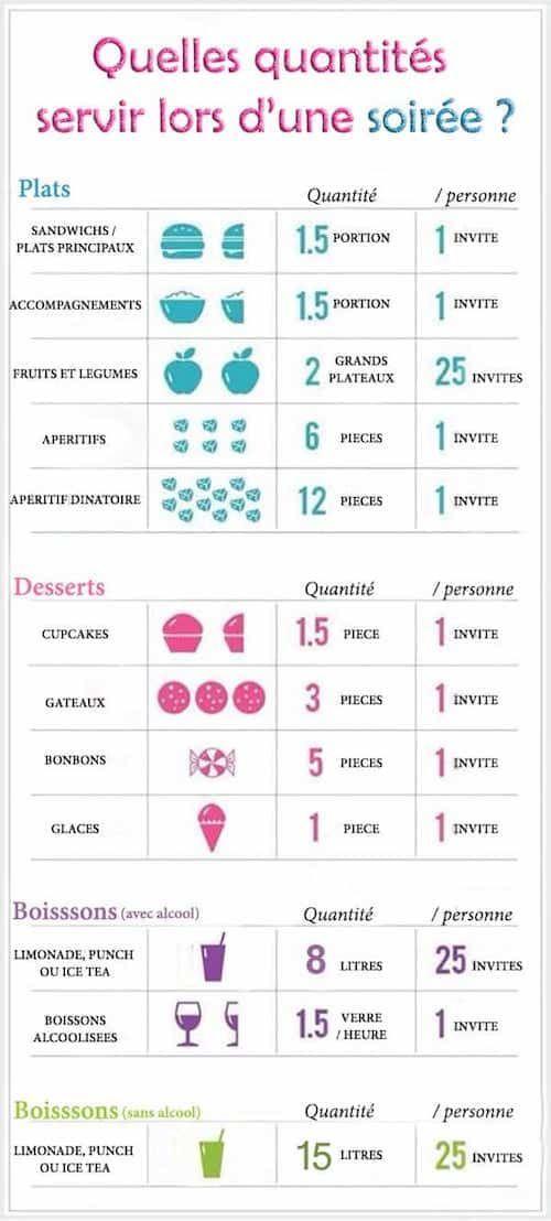 comment savoir quelles quantité prévoir pour un buffet