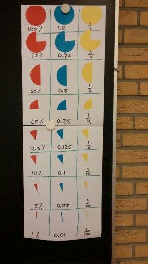 Visualisatie van procenten, kommagetallen en breuken bij methode Pluspunt groep 7 blok 6