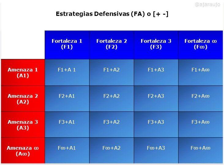 Imagen: Defensivas (FA)