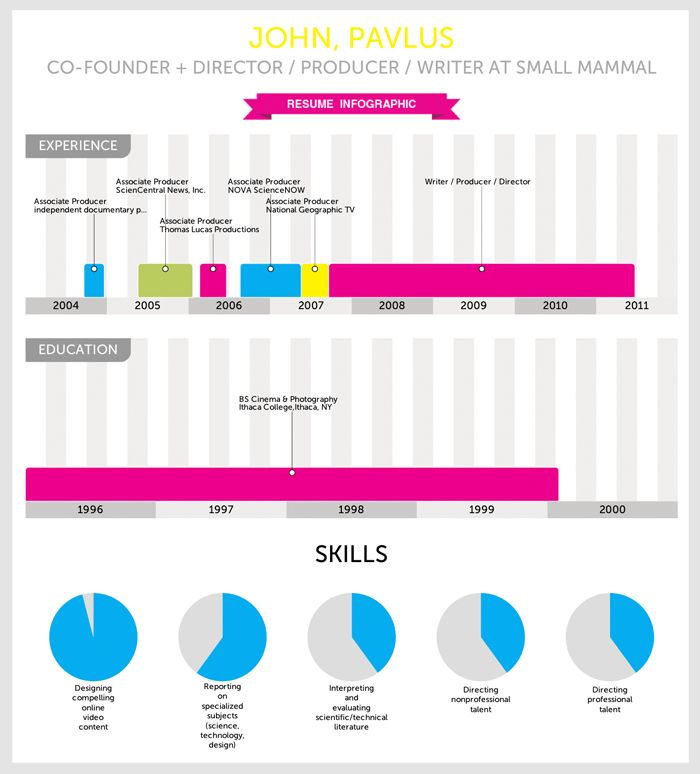 infographic of the day vizualizeme instantly turns your resume into charts