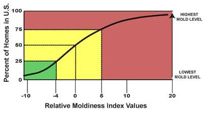 Get your house tested for mold- National Relative Moldiness Index Values of U.S. Homes