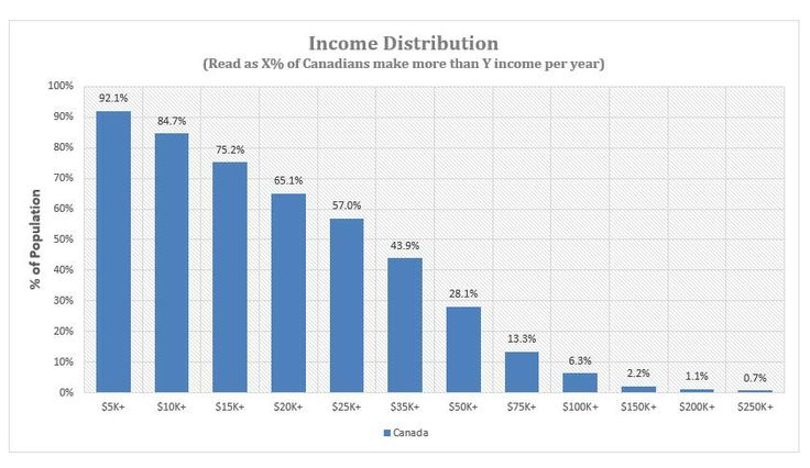 Canadian Income Distribution