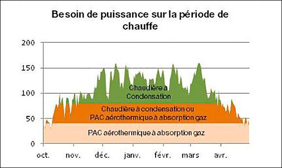 Dimensionnement d'une PAC aérothermique à absorption gaz PAC aérothermique à absorption gaz (résidentiel)   GrDF Cegibat