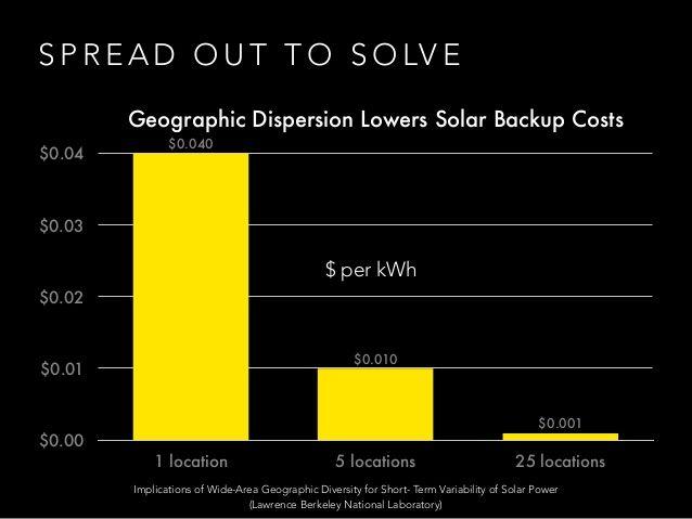 The Power of Local Renewable Energy