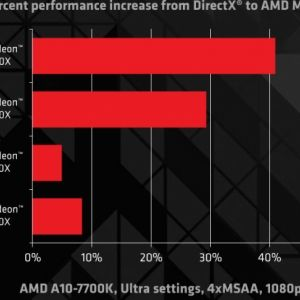 BF4 AMD Mantle Video Card Performance Review Part 1 - AMD's Mantle API has been with us for just over a month now, and we have strapped a variety of video cards to the test bench to see what real world differences are being delivered