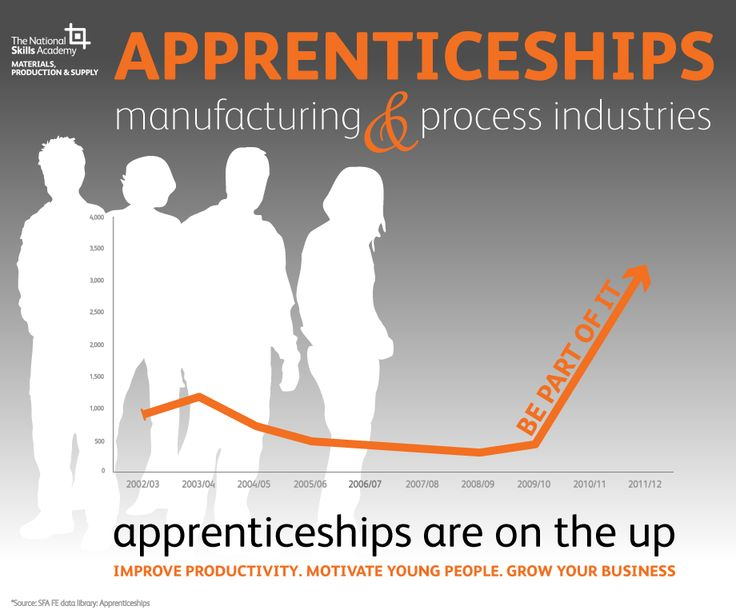 Apprenticeships are on the up!