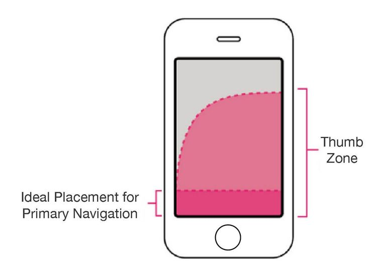 In this article, we'll examine five of the most popular mobile navigation patterns and describe the strengths and weaknesses of each of them.