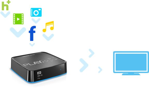 New WD TV Play Media Player | BH inDepth
