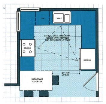 Kitchen triangle - best layouts for kitchen remodels
