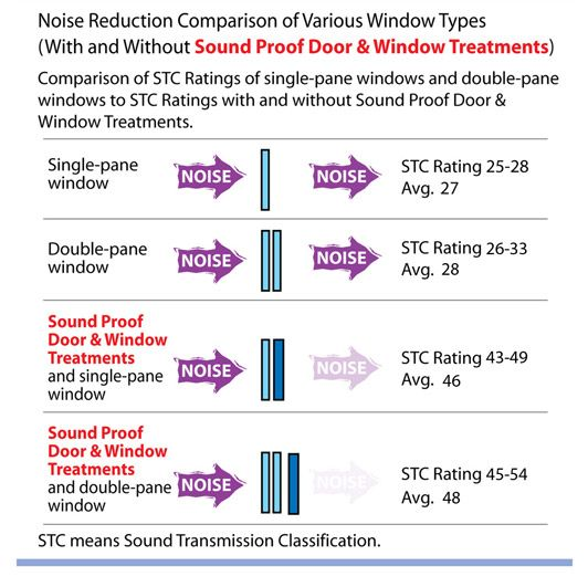 25 best ideas about soundproof windows on pinterest for Window insulation rating