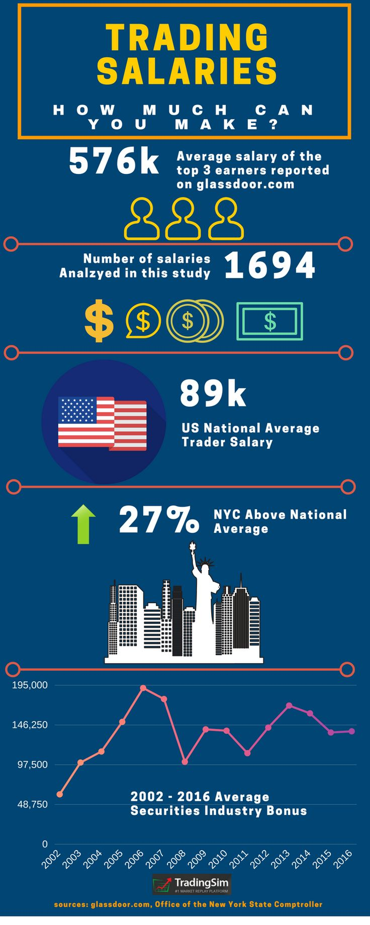 What Is A Day Trader Salary