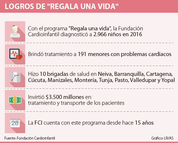 Fundación Cardioinfantil invirtió $3.500 millones para tratar a 191 niños