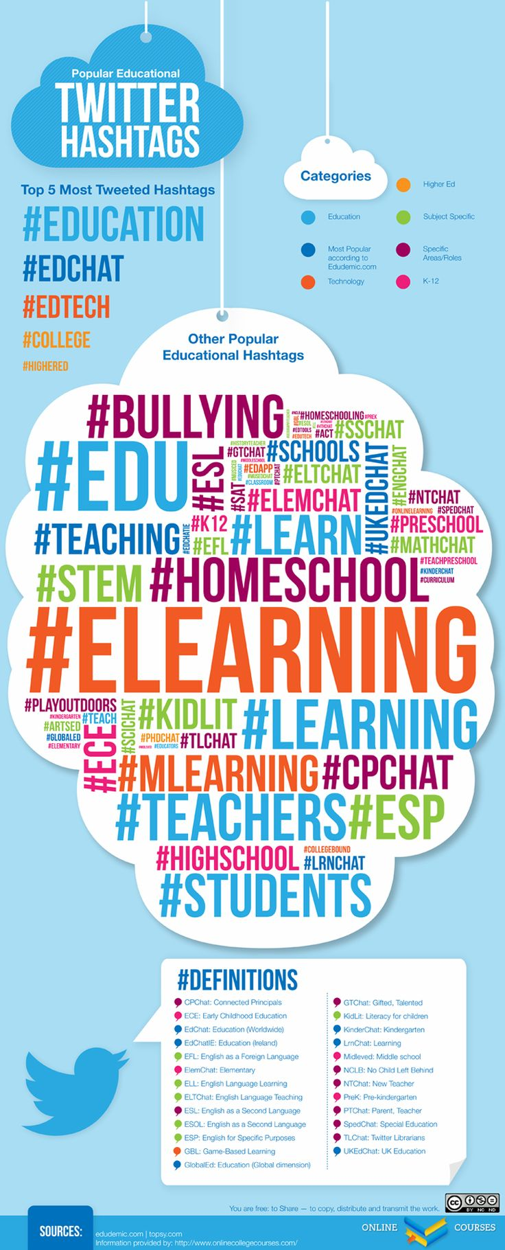 Popular Educational Hashtags INFOGRAPHIC #edtech