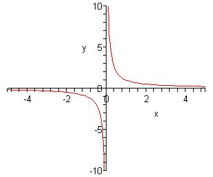 8 best rational functions images on pinterest rational