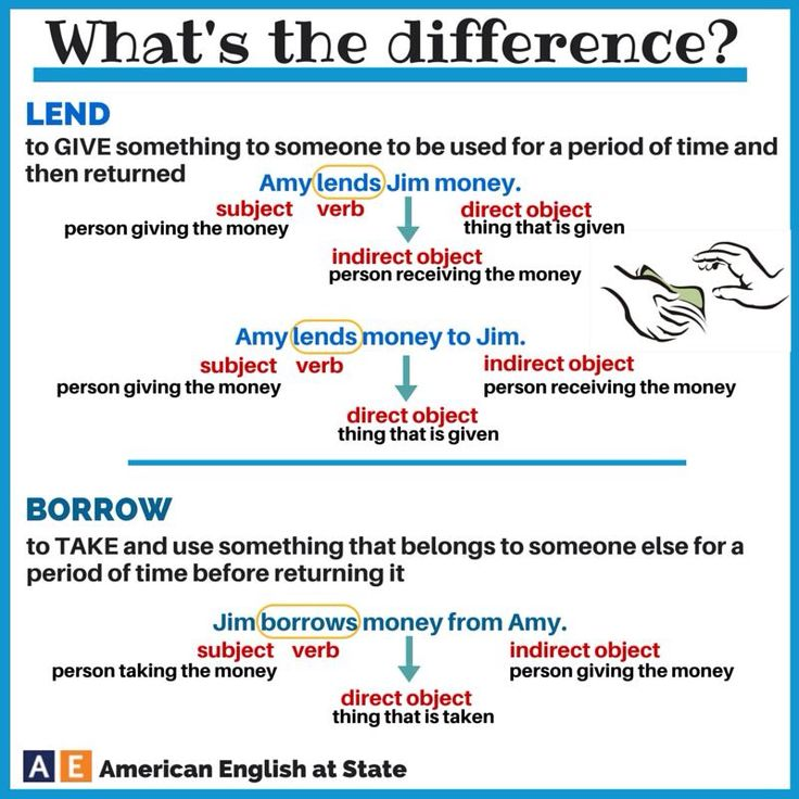 Lend or borrow? || Ideas and inspiration for teaching GCSE English || www.gcse-english.com ||