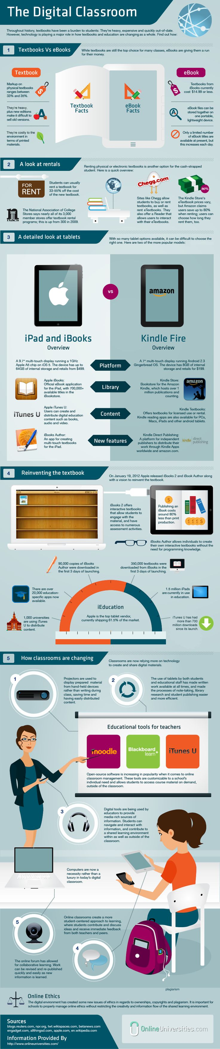 eBooks in the Digital ClassroomClassroom Infographic, Schools, Teaching, Social Media, Education Technology, Higher Education, Learning, Digital Classroom, Retrato-Port Digital