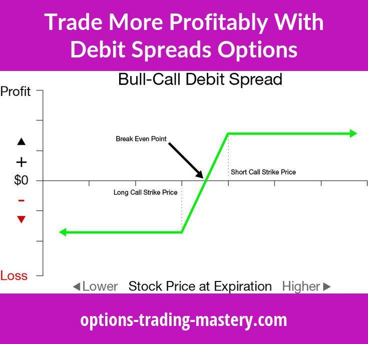 Debit Spread, Net Debit Option Trades