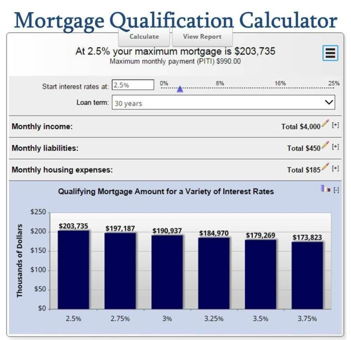 Free Mortgage Calculator Mn The Ultimate Selection Free