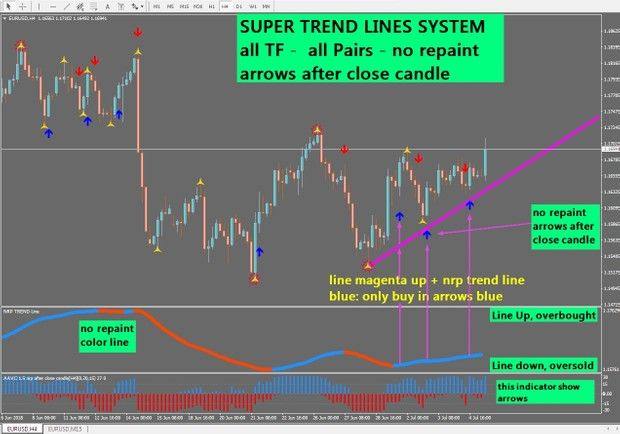 R089 Super Trend Lines System Mt4 Windows Forex System Forex