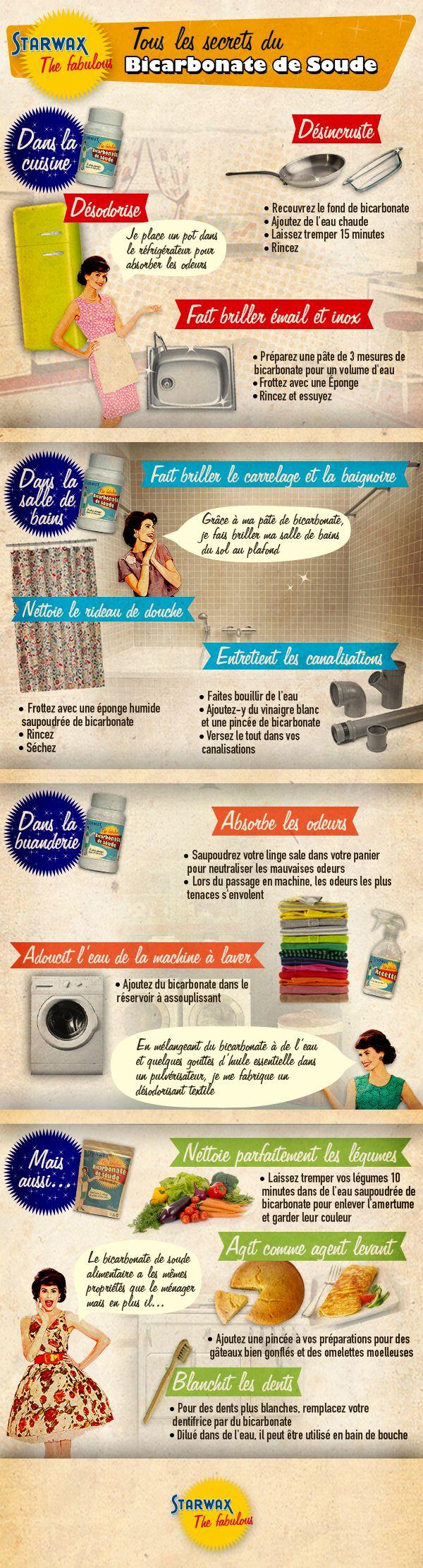 Infographie : toutes les utilisations du Bicarbonate de Soude