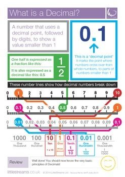 This poster is intended to lay the groundwork for a very basic understanding of how Decimals work, without relying on a comparison to Fractions or Percentages at the very first hurdle.  We think that a student should understand the principles of decimals in relation to numbers which are a power of 10, before comparing and contrasting them with Fractions and Percentages.