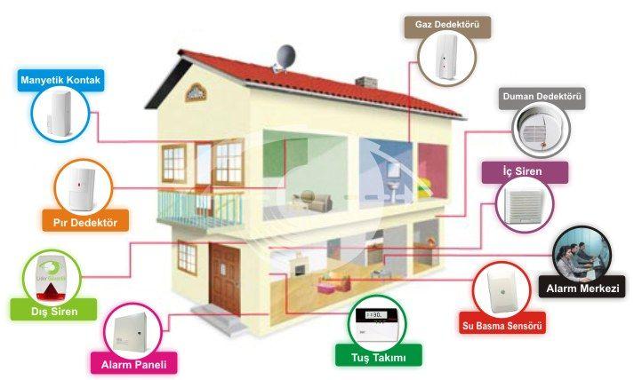 Ev Alarm Sistemleri - Safe Güvenlik Blog
