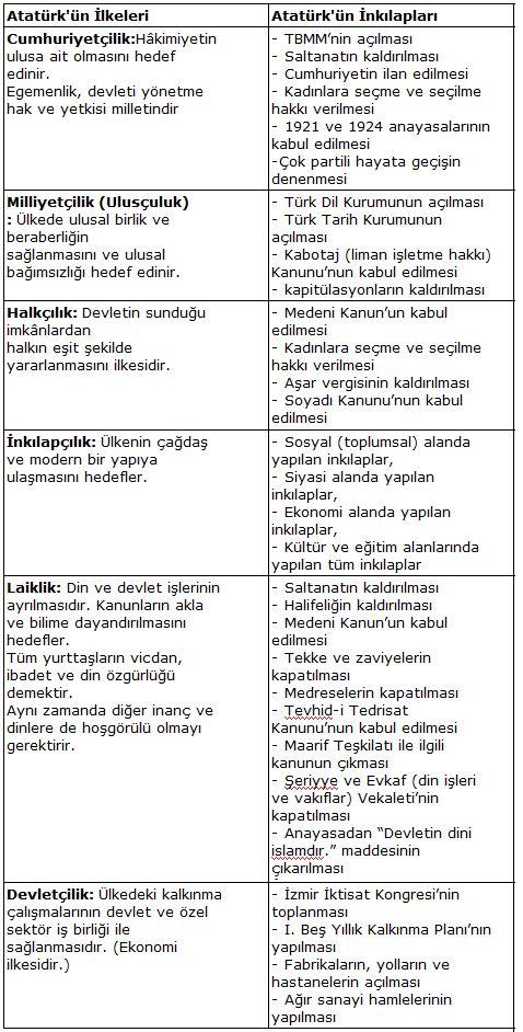 Atatürk'ün İlke ve İnkılapları Tablosu – Tablo Halinde