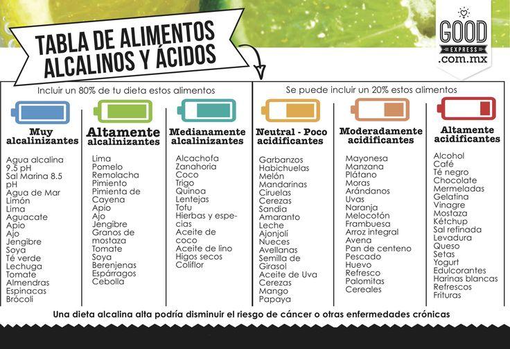 Alimentos Acidos vs Alcalinos