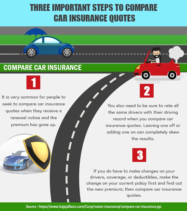 When you compare car insurance, don't just look at the lowest premium offered. Instead check the fine print and exemptions as well. In this article, we look at the ways to compare car insurance to choose one that is best for you. Visit to know more: http://www.bajajallianz.com/Corp/motor-insurance/compare-car-insurance.jsp