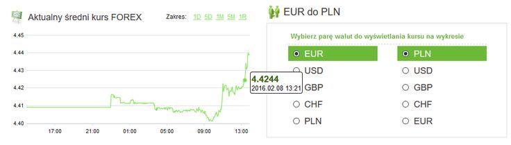 Ekspert Walutowy. Waluty, 8.02.2016 Złoty nieco droższy. Nowy tydzień rozpoczyna się nieznacznym wzmocnieniem złotego. Ceny głównych walut od rana wykazują trend spadkowy. Więcej na www.amronet.pl. Ekspert Amronet.pl.