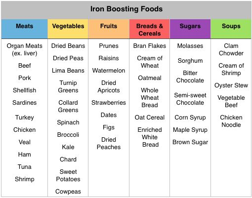A handy chart full of foods to improve your iron levels ...