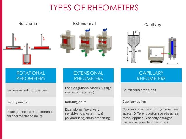 TYPES OF RHEOMETERS Extensional CapillaryRotational ROTATIONAL RHEOMETERS For…