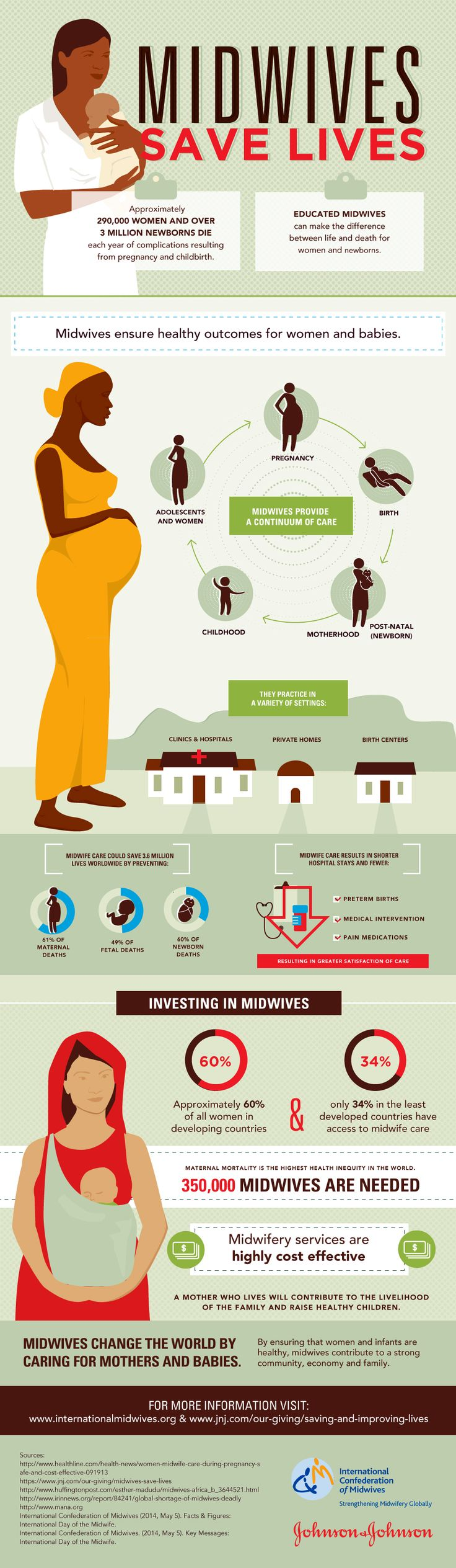Investing in Midwives Infographic