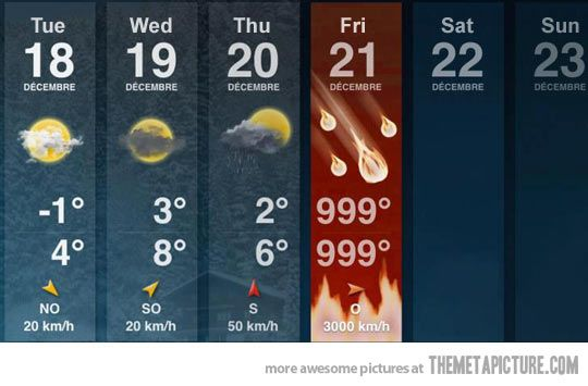 The weather forecast for this week…