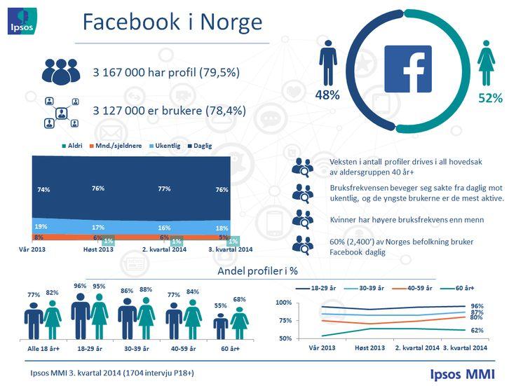Profiler og bruksfrekvens – Ipsos MMIs tracker om sosiale medier | Ipsos MMI  (November 2014)