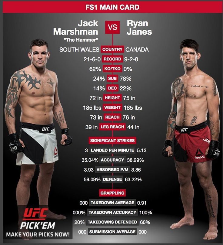 Take a look at this #JackMarshman @jackmarshman19 vs. #RyanJanes matchup for #UFC #FightNight113. Marshman has the better record Janes has more reach but they're both going into this bout on a loss. Who's going to get the W?  Don't miss this and all the fights on the card at UFC Fight Night 113: Nelson vs. Ponzinibbio airing from Glasgow Scotland on Sunday 07.16.2017 at 03:00 PM ET  For the latest #MMA news make sure to follow me: http://ift.tt/1FVexze  http://ift.tt/2u6BTqc…
