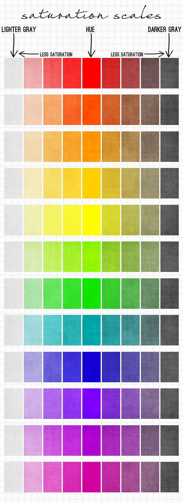 Brandi Hussey's saturation scale shows what happens if you add either light gray or dark gray to a pure hue.