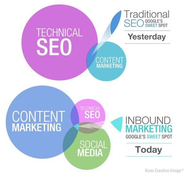 Inbound Marketing es el nuevo SEO
