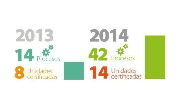 Luego de finalizar la segunda etapa del proyecto de certificación, 14 unidades centrales de la Universidad ya cuentan con procesos certificados bajo la norma ISO, hasta septiembre de 2016. Ver más en http://uchile.cl/u108059