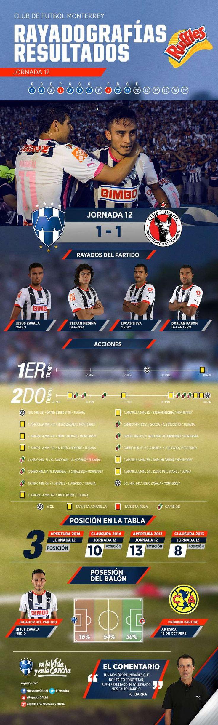 La #Rayadografía post partido de #Rayados vs. Tijuana es presentada por Ruffles MX.  Para conocer más detalles y ver la imagen de un mejor tamaño da clic aquí: http://www.rayados.com/primer-equipo/rayadografia-rayados-vs-tijuana-post-partido,82717ada935c8410VgnVCM10000098cceb0aRCRD.html