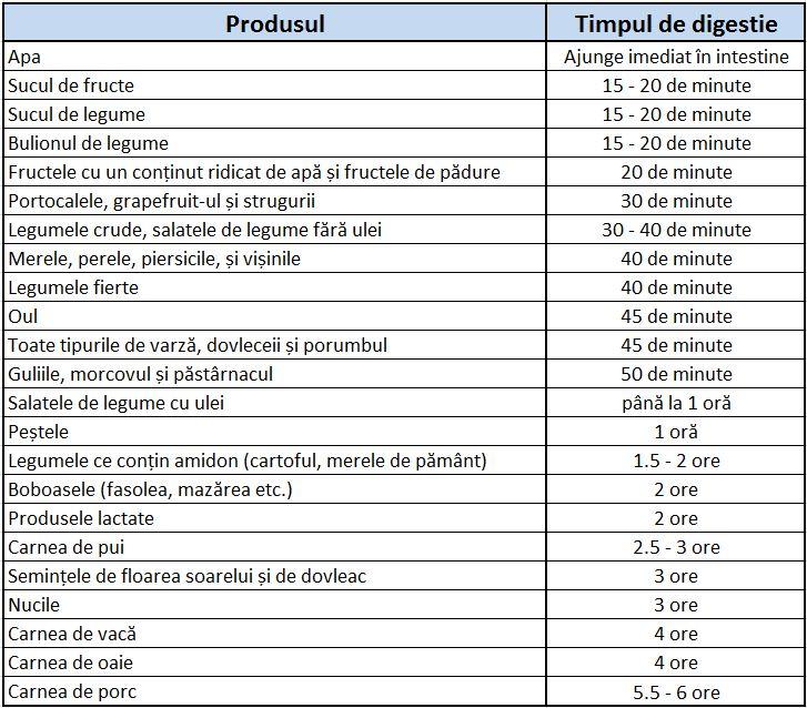 Acest tabel merită să fie printat și pus pe perete! Află timpul de digestie al produselor! | Lupul Dacic