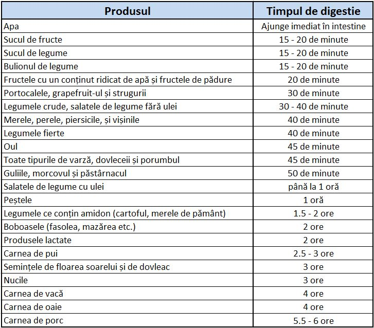 Acest tabel merită să fie printat și pus pe perete! Află timpul de digestie al produselor! | Lupii Daciei
