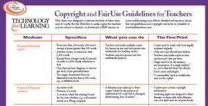 LVUSD Ed Tech: Coyright and Fair Use Guidelines for Teachers