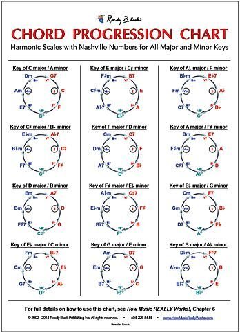 Chord Progression Chart by Wayne Chase | Roedy Black Publishing