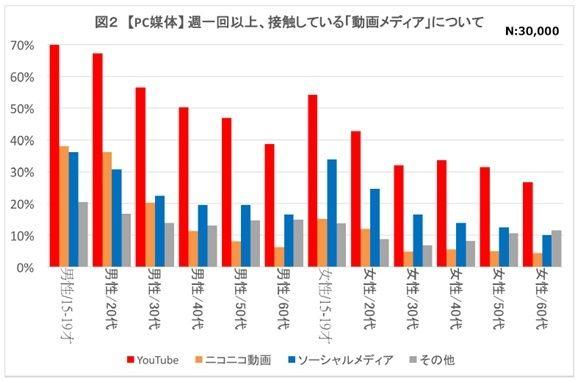 10代「動画メディア」接触率、スマホがテレビに迫る--サイバーA、全国3万人調査 - CNET Japan