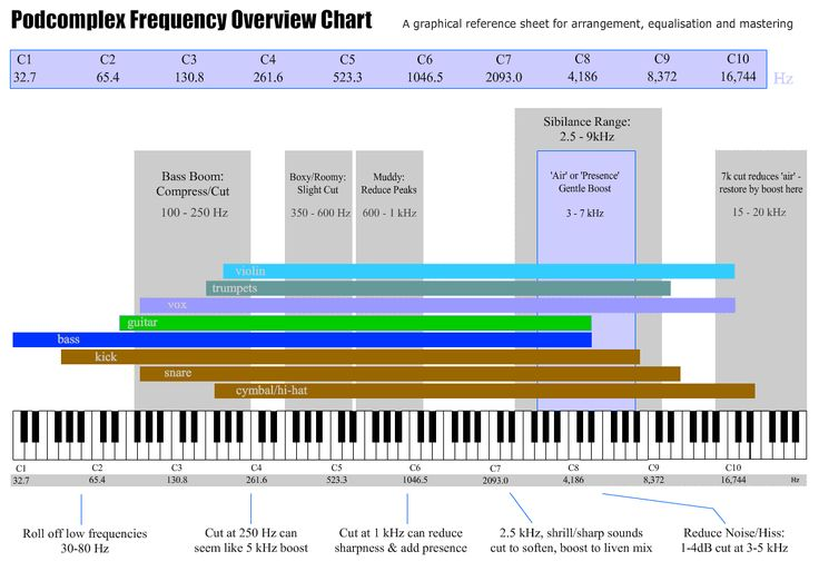How frequency ranges, instruments and notes are related