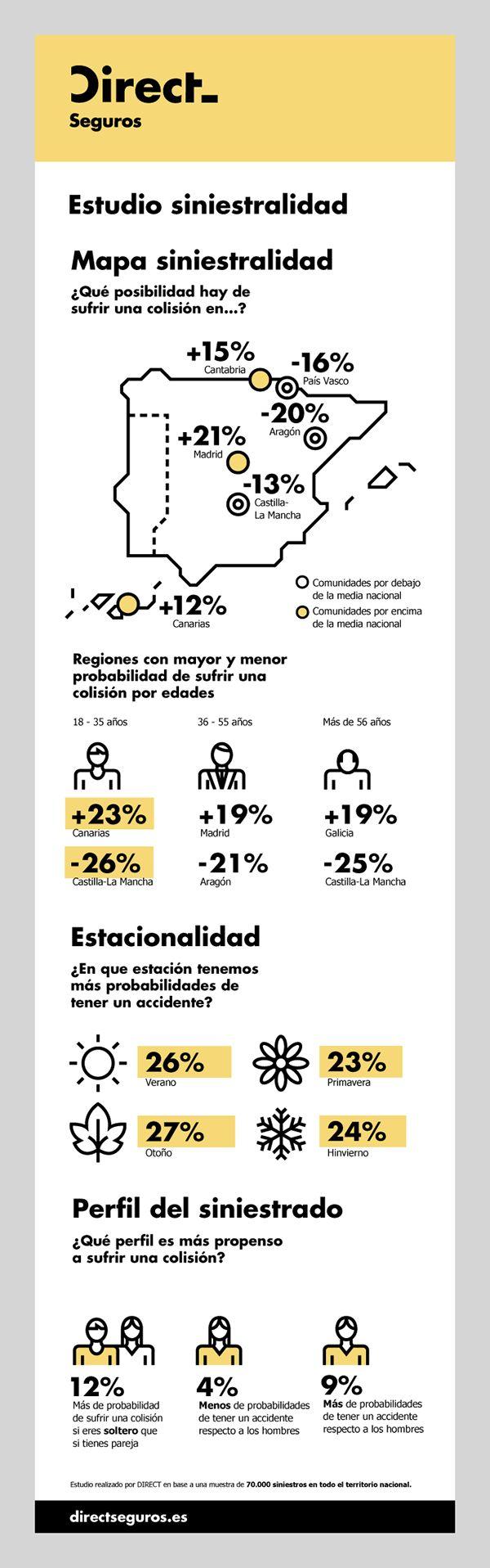 Direct Seguros —Infographics on Behance