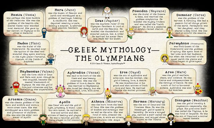 a comparison of gods and goddesses in greek and roman mythology The greek gods and goddesses all had a great influence and importance to greek culture  when zeus, jupiter in roman mythology, was young, he overthrew his father, cronus, to become the supreme ruler and protector god.