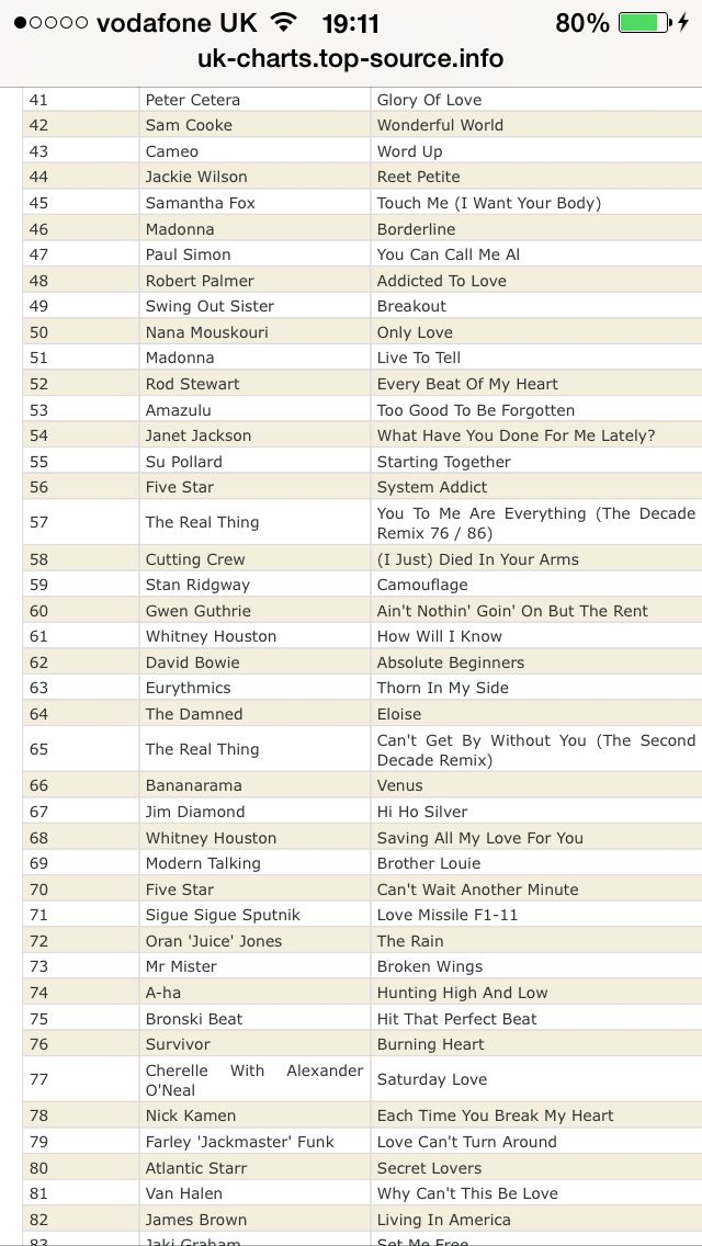 Top 100 for 1986