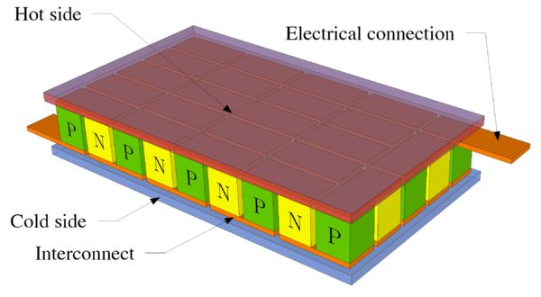 Thermoelectric cooling - Wikipedia